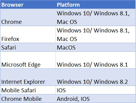 Chrome on Windows 10, Windows 8.1, Mac OS Firefox on Windows 10, Windows 8.1, Mac OS Safari on Mac OS Microsoft Edge on Windows 10 and Windows 8.1 Internet Explorere on Windows 10, Windows 8.2 Mobile Safari on IOS Chrome Mobile on Android or IOS